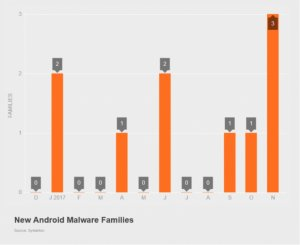 Ratio_of_android_malware