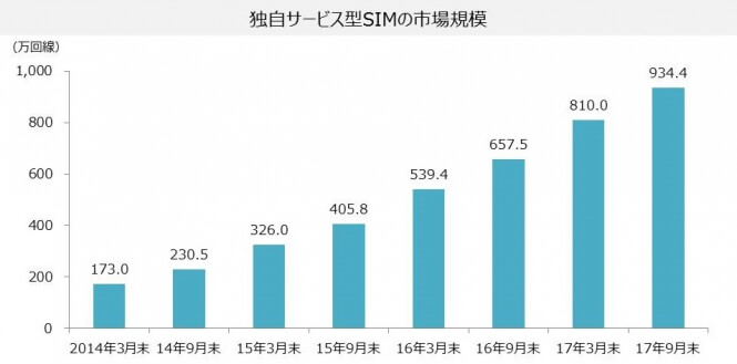market_size_of_mvno